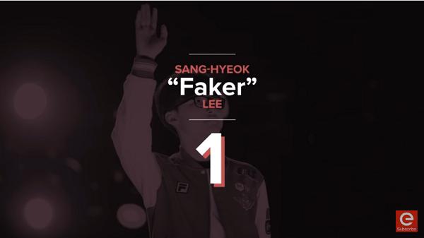 外媒评LCK春季赛最强选手 Faker居首